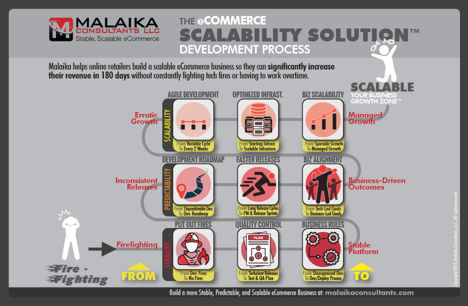 The eCommerce Scalability Solution: